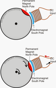 How Brushless DC (BLDC) Motors Work