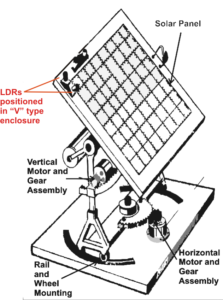 Difference between Solar Tracker and MPPT
