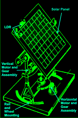 solar tracker mechanism with gears and dimensions