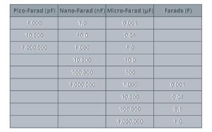 capacitor conversion table