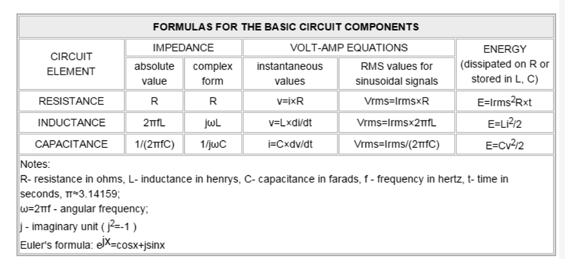 Basic Electronic Formulas for Devices