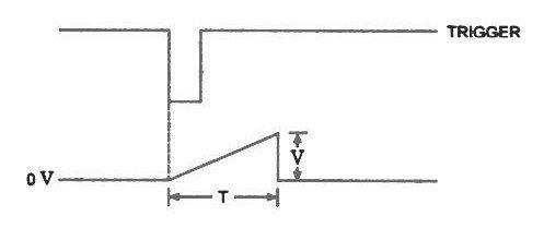 ramp trigger and waveform