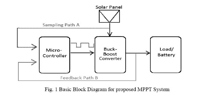 Fig. 1 Basic Block Diagram for proposed MPPT System