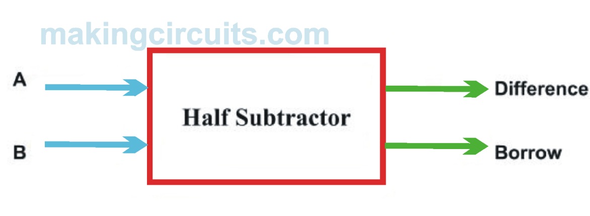 Half Subtractor Full Subtractor Circuit Construction Using
